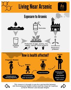 Infographic_Arsenic