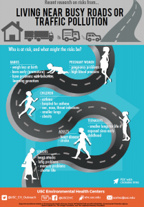 Infographic_Busy Roads